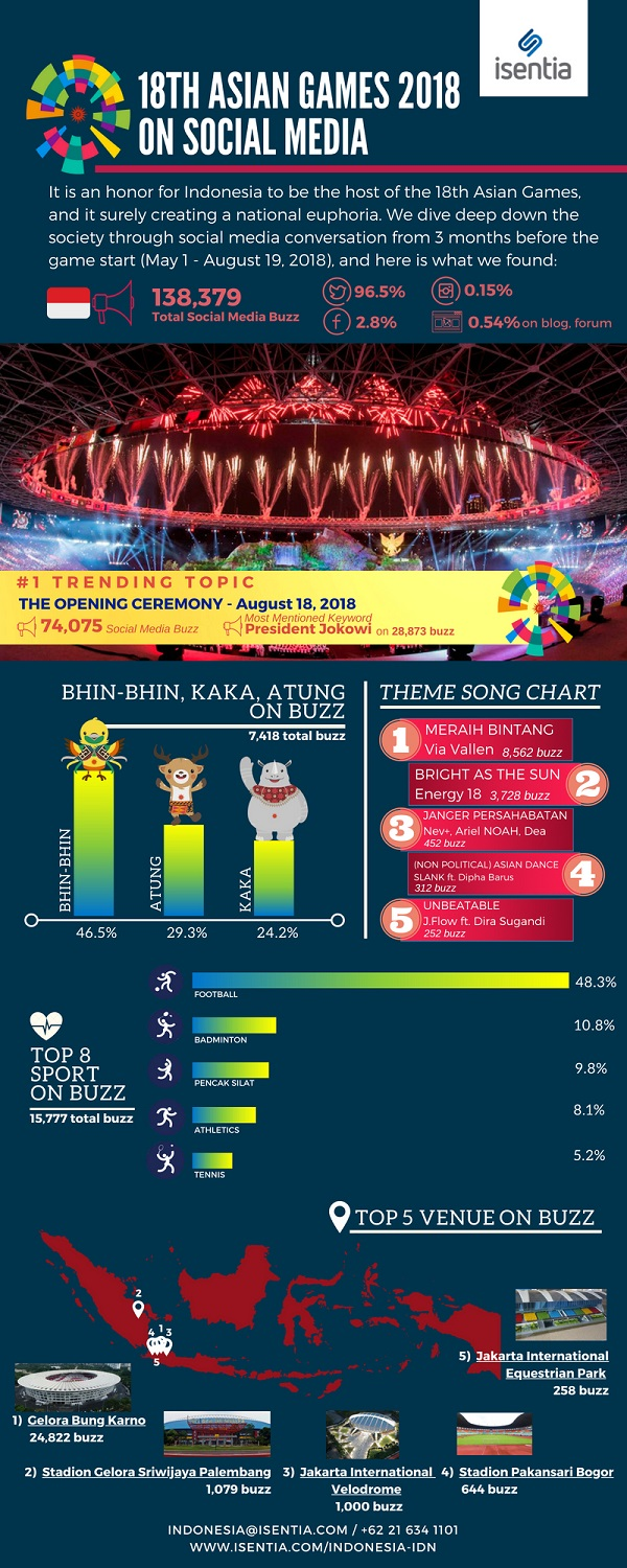 Infografis Asian Games 2018. (Isentia)